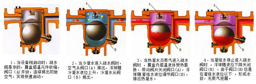 进口自由浮球式蒸汽疏水阀图片