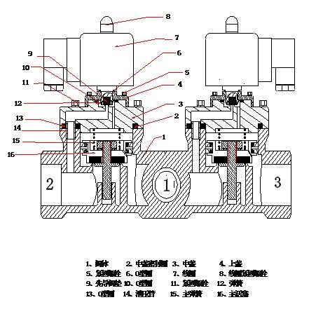 [图文]二位三通电磁阀工作原理技术选型图解